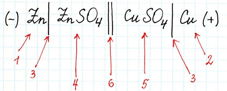 zapis-chemi-galvanicheskogo-elementa