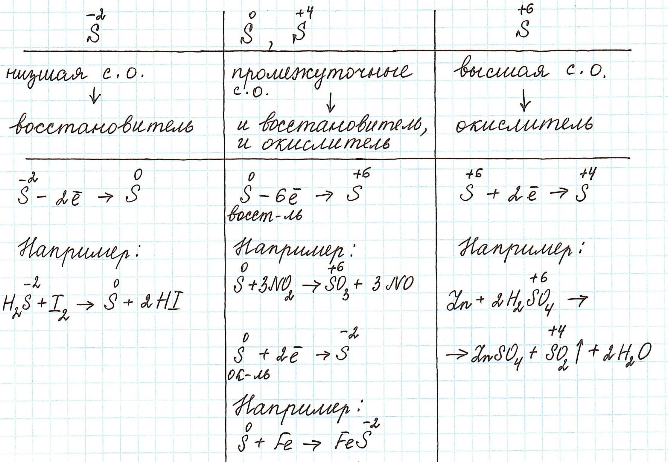 okisliteli-i-vosstanoviteli-v-ximicheskix-reakciyax