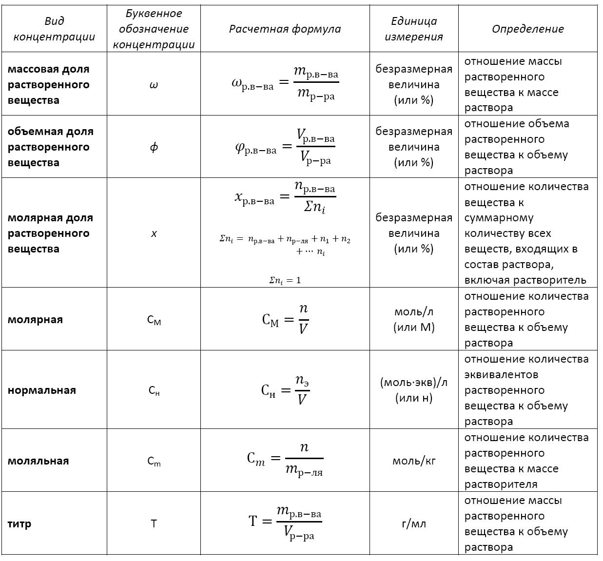 formula-koncentracii-rastvora